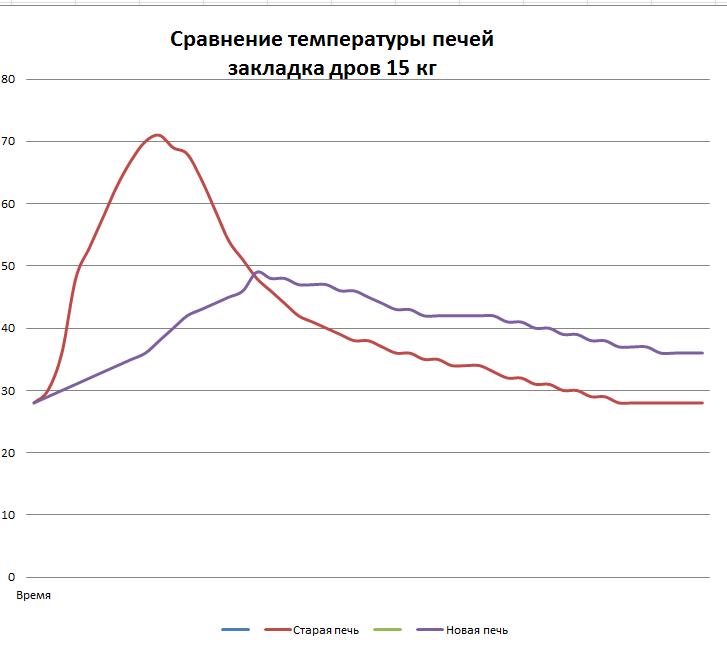 Сравнение температуры печей