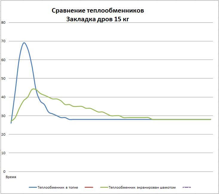Сравнение теплообменников