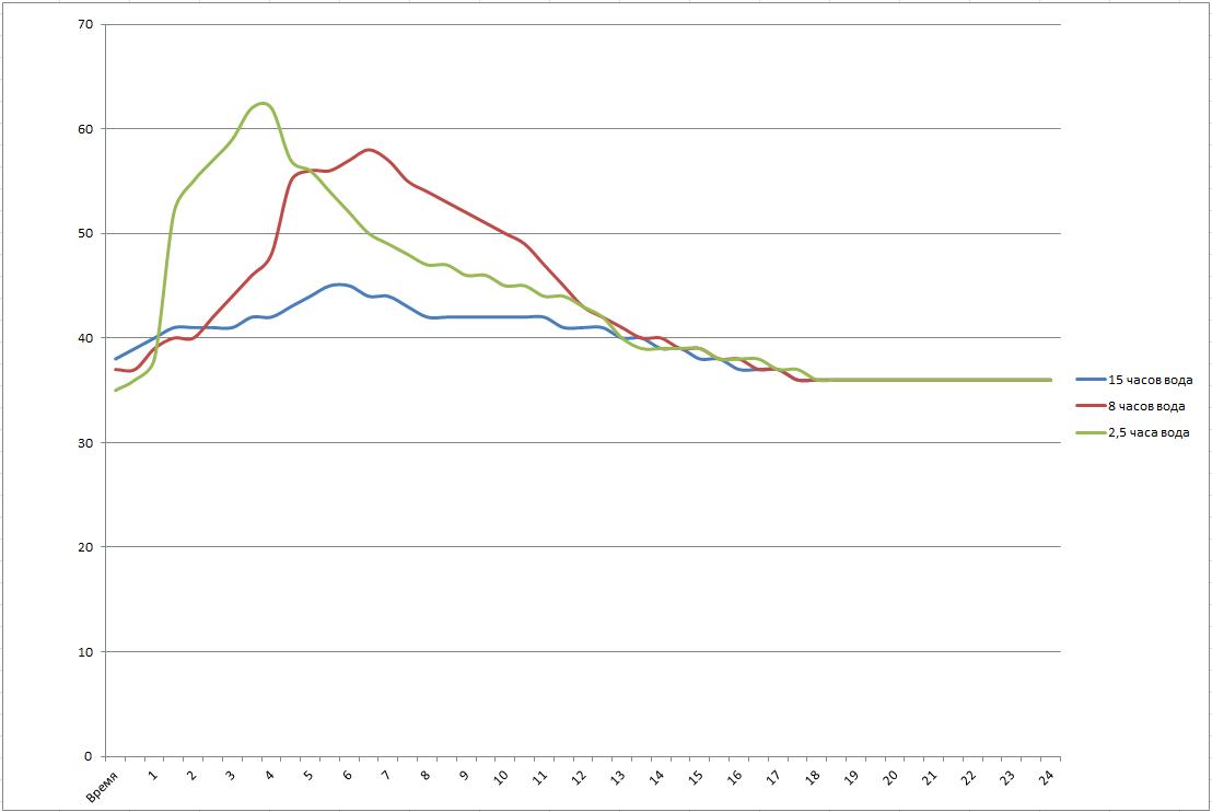 Изменение температуры воды на подаче в зависимости от длительности горения