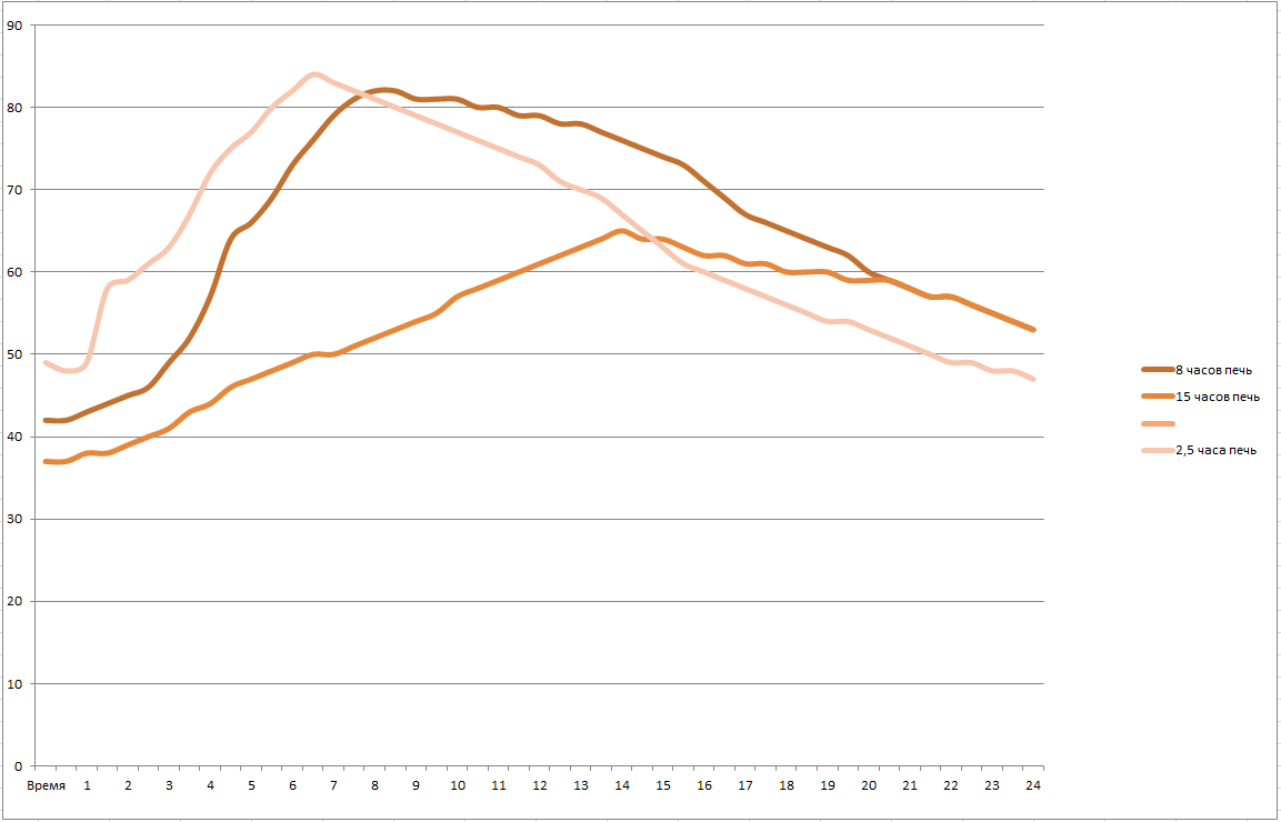 Изменение температуры стенки печи в зависимости от длительности горения